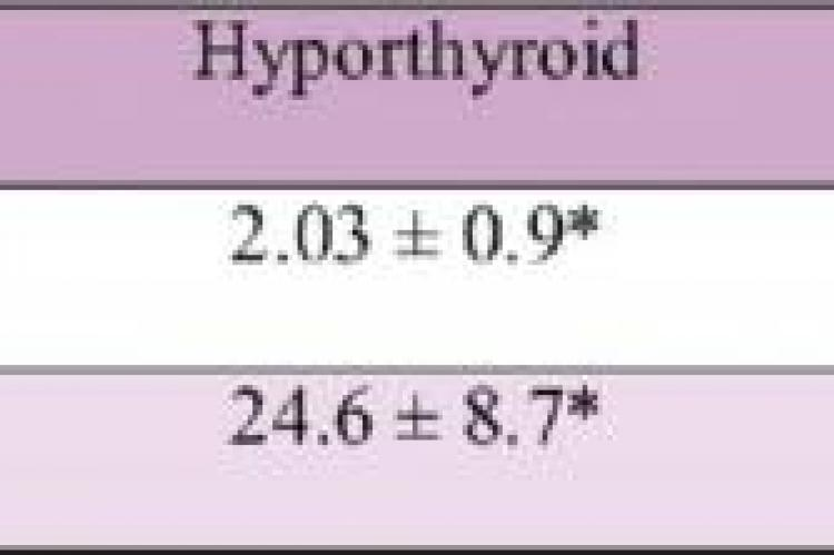 Mean ± SD for thyroid parameters in euthyroid and hypothyroid subjects