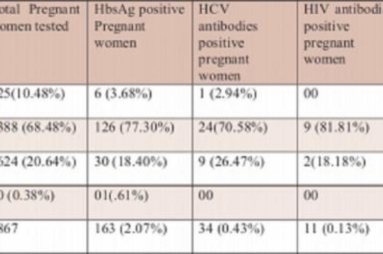 Age distribution of pregnant women tested for HbsAg