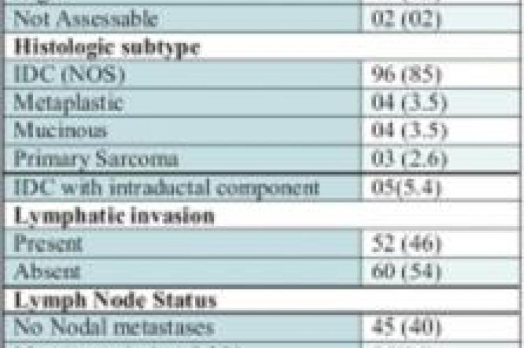 Clinicopathological characters of triple negative