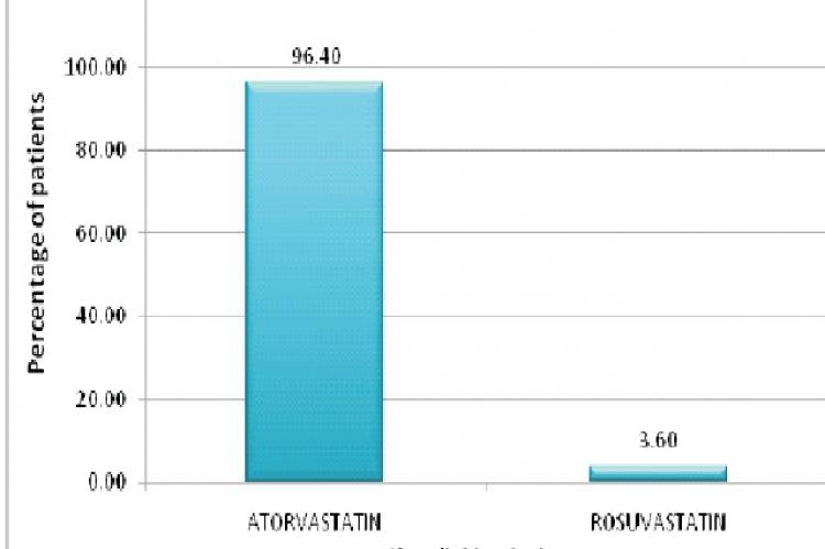 Prescribing pattern of statins