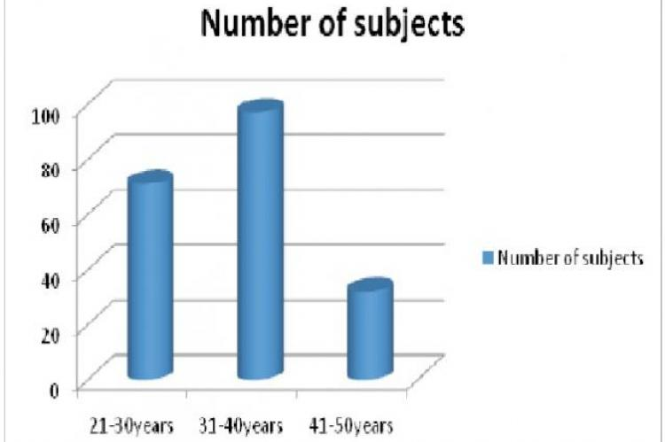 Age-grade distribution of patients