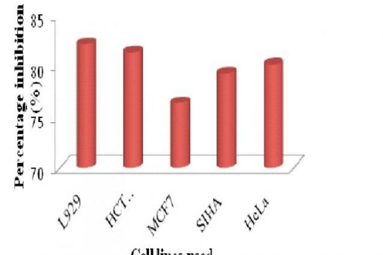 The percentage inhibition by MTT assay of the fraction PV6a at 100µg/ml
