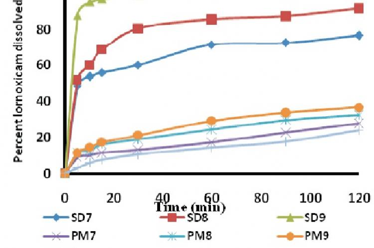 Dissolution profile of lornoxicam solid dispersions and physical mixtures with soluplus compared to pure lornoxicam powder at 0.1N HCl