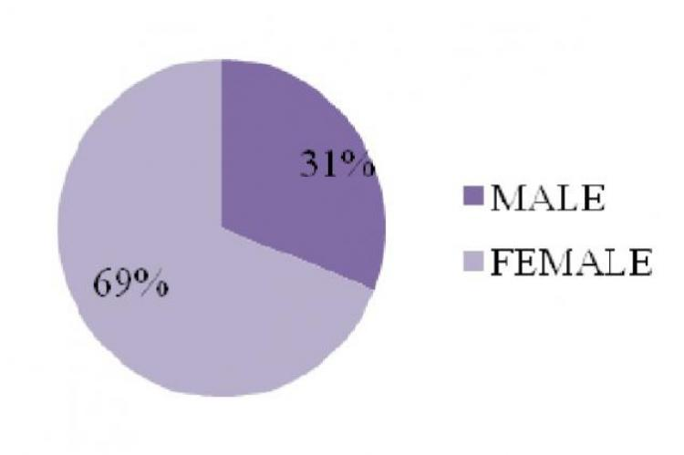 Genter wise distribution of patients