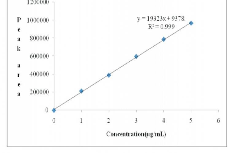 Calibration curve of Ramosetron hydrochloride