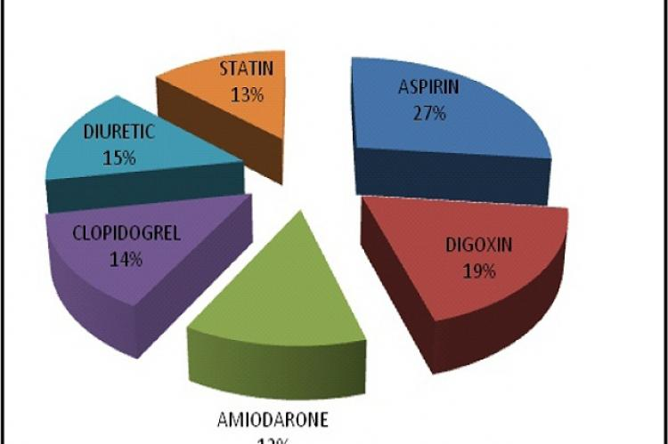 Other Medications used in Study Population
