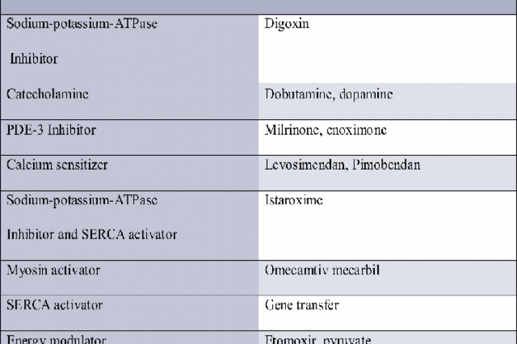Commonly used ionotropic agents
