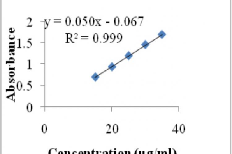Calibration curve of Vitamin C