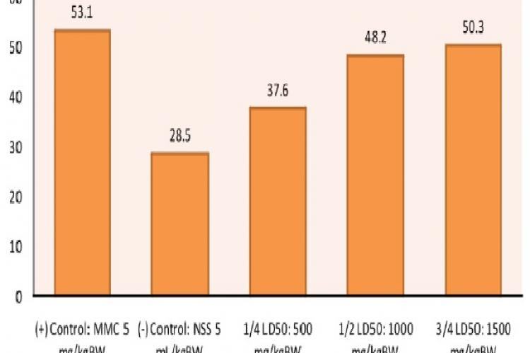 Average Micronucleated Polychromatic Erythrocytes (MNPCE) per Test Group