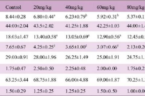 Effect of S. anguivi saponin on haematology parameters