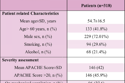 Demographic characteristics of HAPpatients