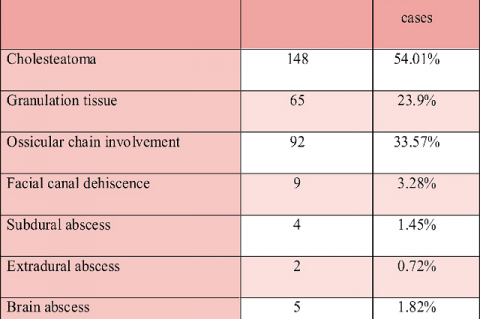 Showing Incidence of Individual Extra cranial Complications