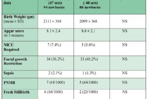 Perinatal outcome in Term twins ( > 37 weeks) according to the Mode of delivery.