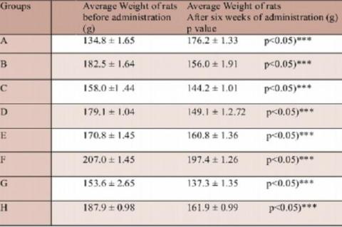 Showing the average weight of rats before administration of fruits ripened