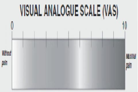 Visual Analogue Scale Used to measure Pain