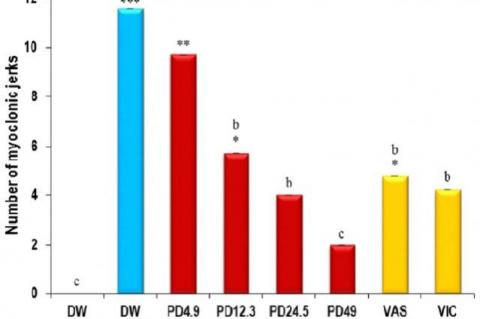 Effects of P. daemia on the number of myoclonic jerks in PTZ kindled mice