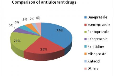 Percentage usage of antiulcer drugs