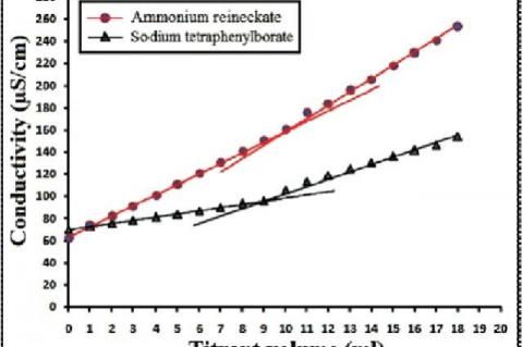 : Conductometric titration curve of 10 mg lomefloxacin hydrochloride titrated with 1 mg/ml ammonium reineckate and sodium tetraphenyl borate by conventional procedure for locating the endpoint