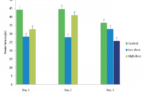 Comparison of the swim latencies during the acquisition training in the Morris water maze between mice administered low and high dose of Ficus thonningii and control