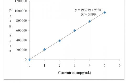 Calibration curve of Ramosetron hydrochloride