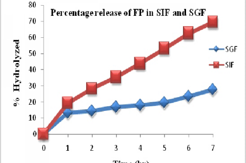 Percentage release of FP in SIF and SGF