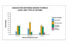 Association Between Serum Vitamin-D Level And Type Of Asthma