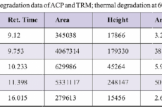 Table No.6 Force degradation data of ACP and TRM; thermal degradation at 60˚C