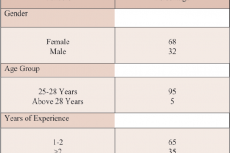 Demographic and professional characteristics of study participants