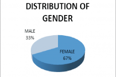 Piechart Of Distribution